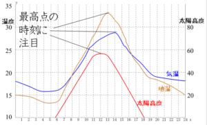 地温と気温のグラフ