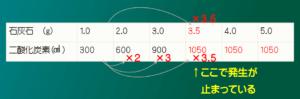 発生量の表2