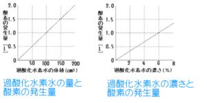 酸素発生グラフ